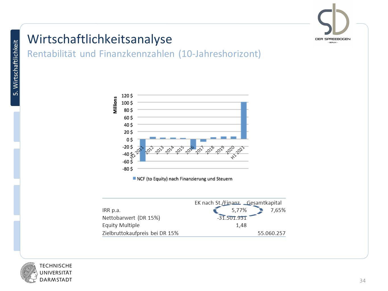 34 5. Wirtschaftlichkeit Wirtschaftlichkeitsanalyse Rentabilität und Finanzkennzahlen (10-Jahreshorizont) EK nach St./Finanz.Gesamtkapital IRR p.a.5,7