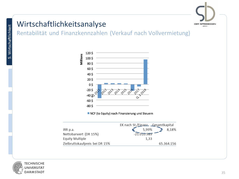 35 5. Wirtschaftlichkeit Wirtschaftlichkeitsanalyse Rentabilität und Finanzkennzahlen (Verkauf nach Vollvermietung) EK nach St./Finanz.Gesamtkapital I