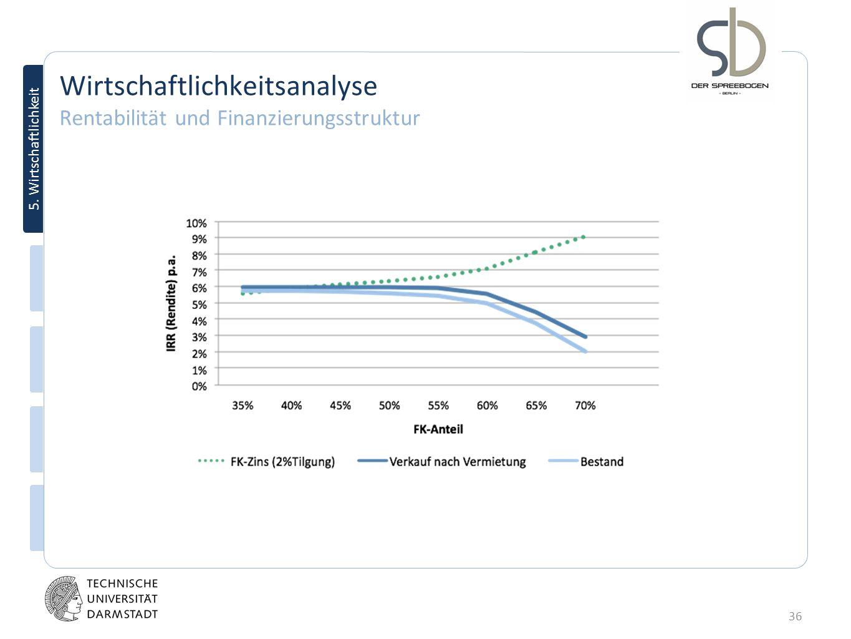 36 5. Wirtschaftlichkeit Wirtschaftlichkeitsanalyse Rentabilität und Finanzierungsstruktur