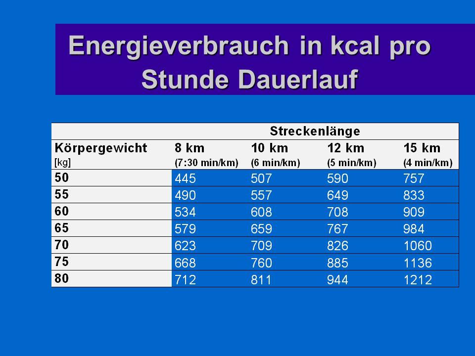 Energieverbrauch in kcal pro Stunde Dauerlauf
