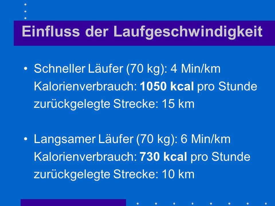 Einfluss der Laufgeschwindigkeit Schneller Läufer (70 kg): 4 Min/km Kalorienverbrauch: 1050 kcal pro Stunde zurückgelegte Strecke: 15 km Langsamer Läufer (70 kg): 6 Min/km Kalorienverbrauch: 730 kcal pro Stunde zurückgelegte Strecke: 10 km