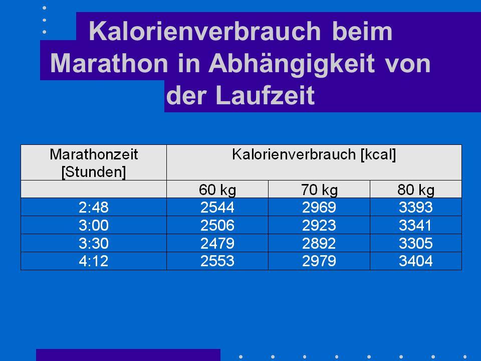 Kalorienverbrauch beim Marathon in Abhängigkeit von der Laufzeit