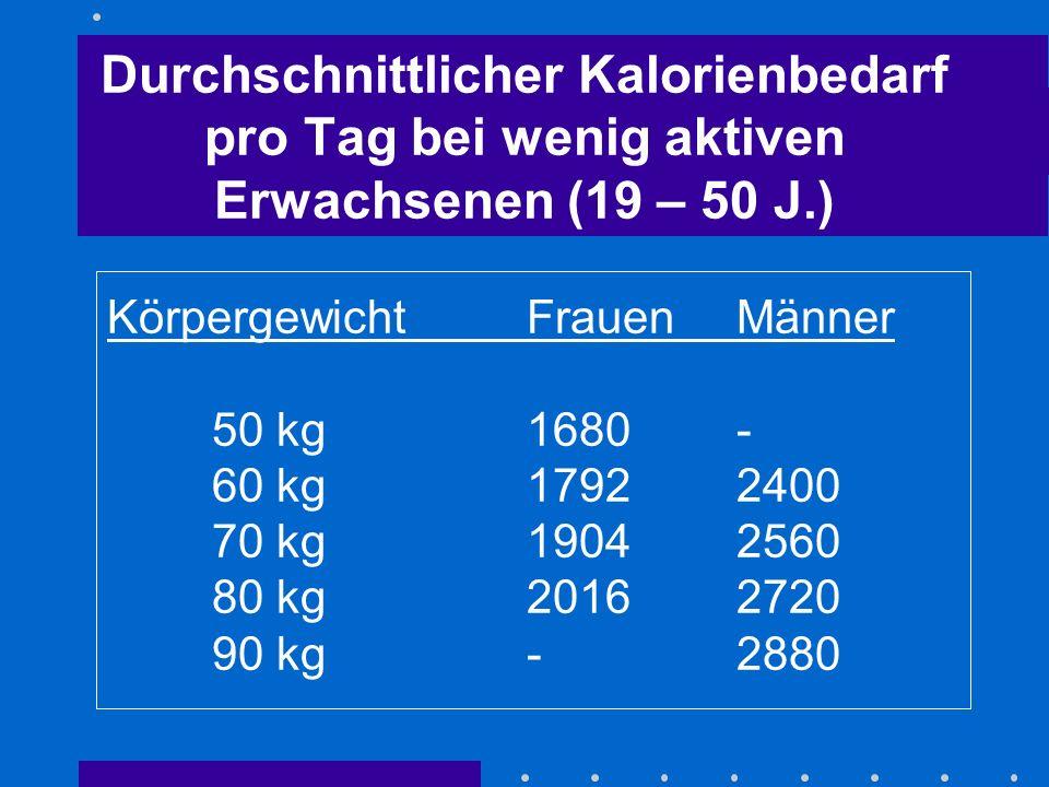 Durchschnittlicher Kalorienbedarf pro Tag bei wenig aktiven Erwachsenen (19 – 50 J.) KörpergewichtFrauen Männer 50 kg1680- 60 kg17922400 70 kg19042560 80 kg20162720 90 kg -2880
