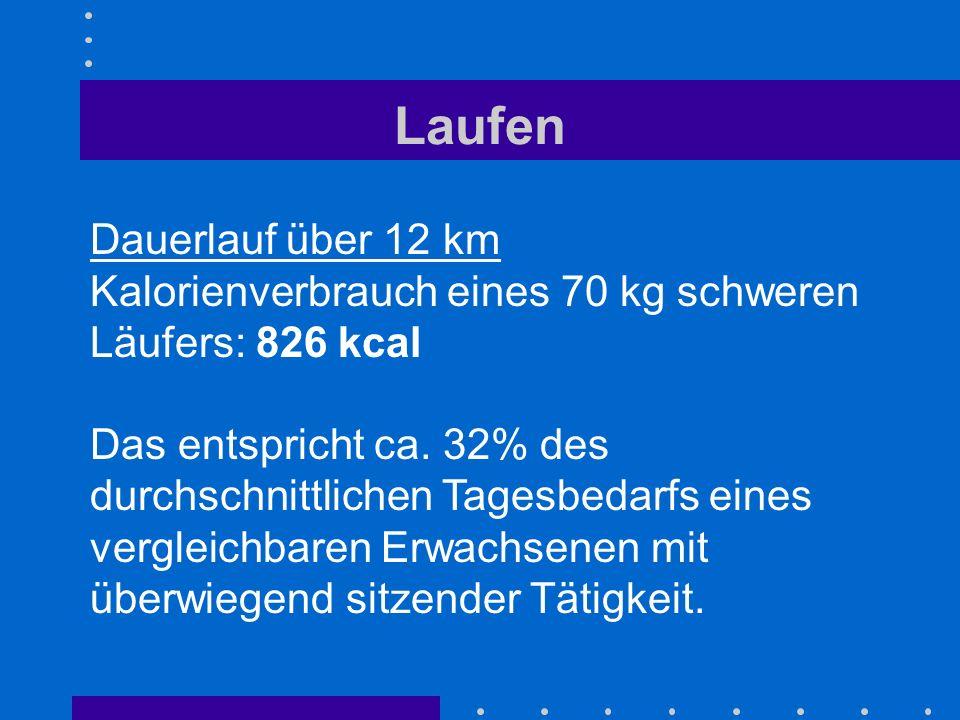 Laufen Dauerlauf über 12 km Kalorienverbrauch eines 70 kg schweren Läufers: 826 kcal Das entspricht ca. 32% des durchschnittlichen Tagesbedarfs eines