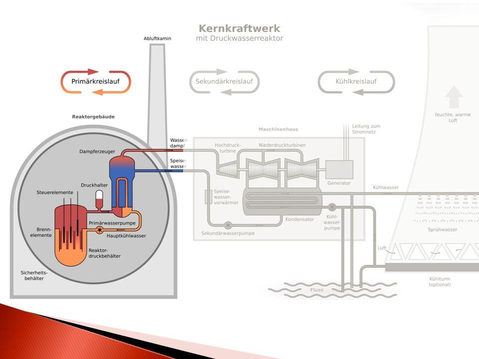 Wandelt Wärme in Rotationsenergie um Dampf betreibt Schaufelräder der Turbine Rotationsenergie wird an Generator weitergeleitet Generator wandelt Kin.