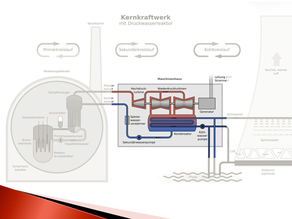 Kernspaltung Beispiel: Wassertropfen Energiefreisetzung Nachzerfallswärme Kernschmelze