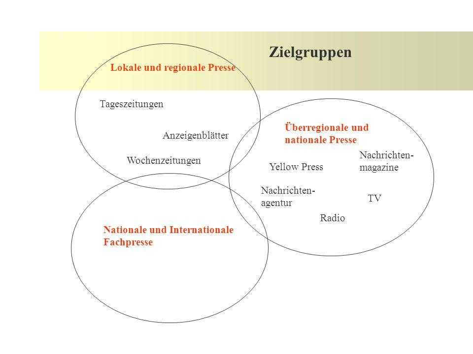 Vorarbeiten II /Presseverteiler Zielgruppe definieren Schwerpunkte des Verteilers prüfen Mediendaten recherchieren, Effizienz prüfen ständige Aktualisierung