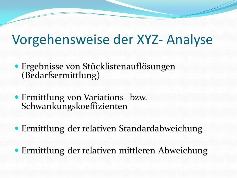 Vorgehensweise der XYZ- Analyse Ergebnisse von Stücklistenauflösungen (Bedarfsermittlung) Ermittlung von Variations- bzw. Schwankungskoeffizienten Erm