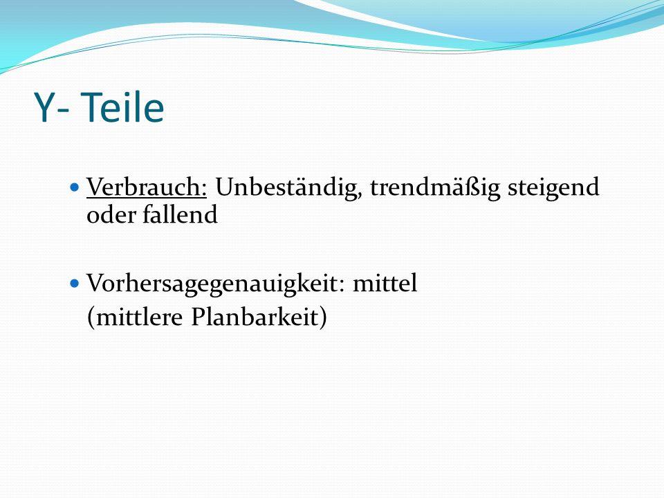 Y- Teile Verbrauch: Unbeständig, trendmäßig steigend oder fallend Vorhersagegenauigkeit: mittel (mittlere Planbarkeit)