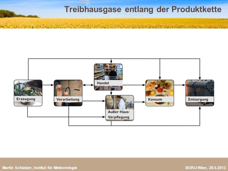 Martin Schlatzer, Institut für Meteorologie BOKU Wien, 28.5.2013 Treibhausgase entlang der Produktkette 11