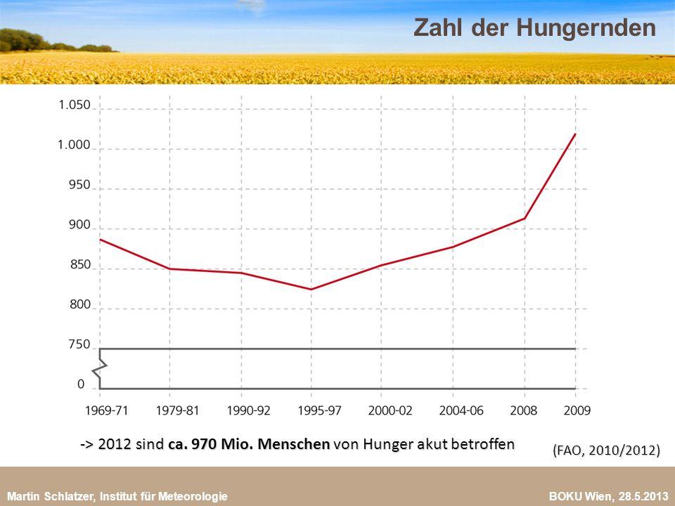 Martin Schlatzer, Institut für Meteorologie BOKU Wien, 28.5.2013 Zahl der Hungernden 20 -> 2012 sind ca. 970 Mio. Menschen von Hunger akut betroffen (