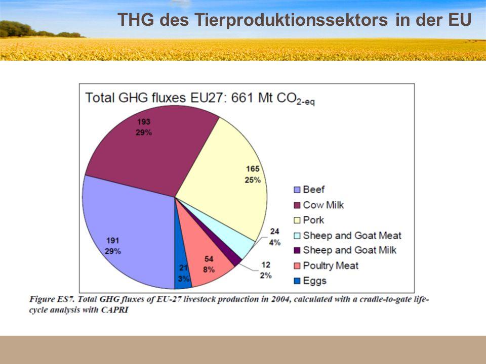THG des Tierproduktionssektors in der EU 32