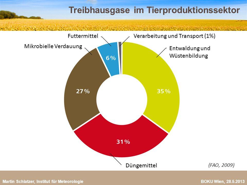 Martin Schlatzer, Institut für Meteorologie BOKU Wien, 28.5.2013 Treibhausgase im Tierproduktionssektor 5 (FAO, 2009) Verarbeitung und Transport (1%)