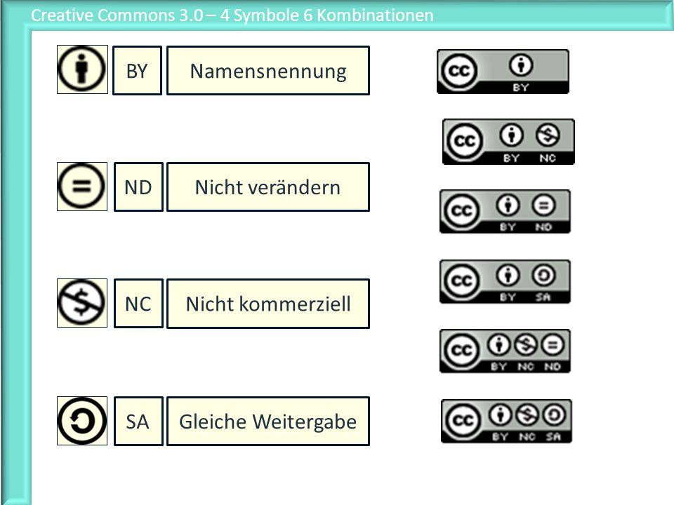 Creative Commons 3.0 – 4 Symbole 6 Kombinationen BY Namensnennung ND Nicht verändern SA Gleiche Weitergabe NC Nicht kommerziell