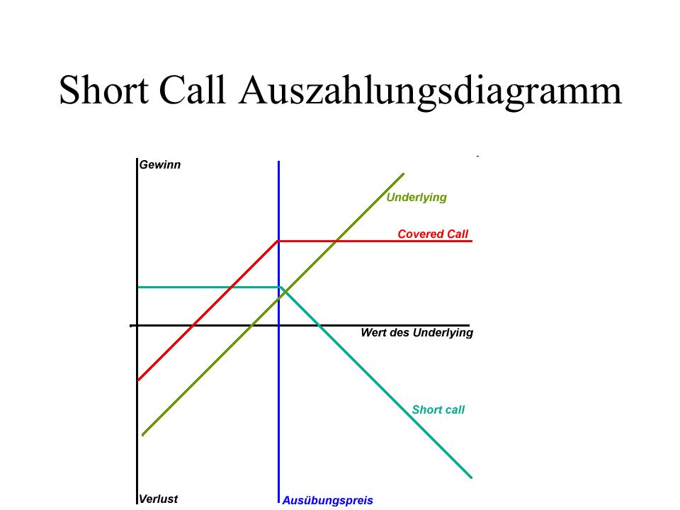 Short Call Auszahlungsdiagramm