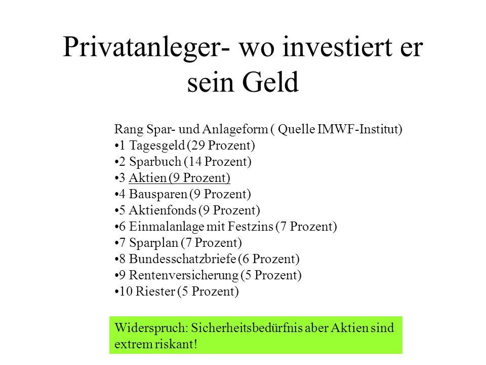 Privatanleger- wo investiert er sein Geld Rang Spar- und Anlageform ( Quelle IMWF-Institut) 1 Tagesgeld (29 Prozent) 2 Sparbuch (14 Prozent) 3 Aktien