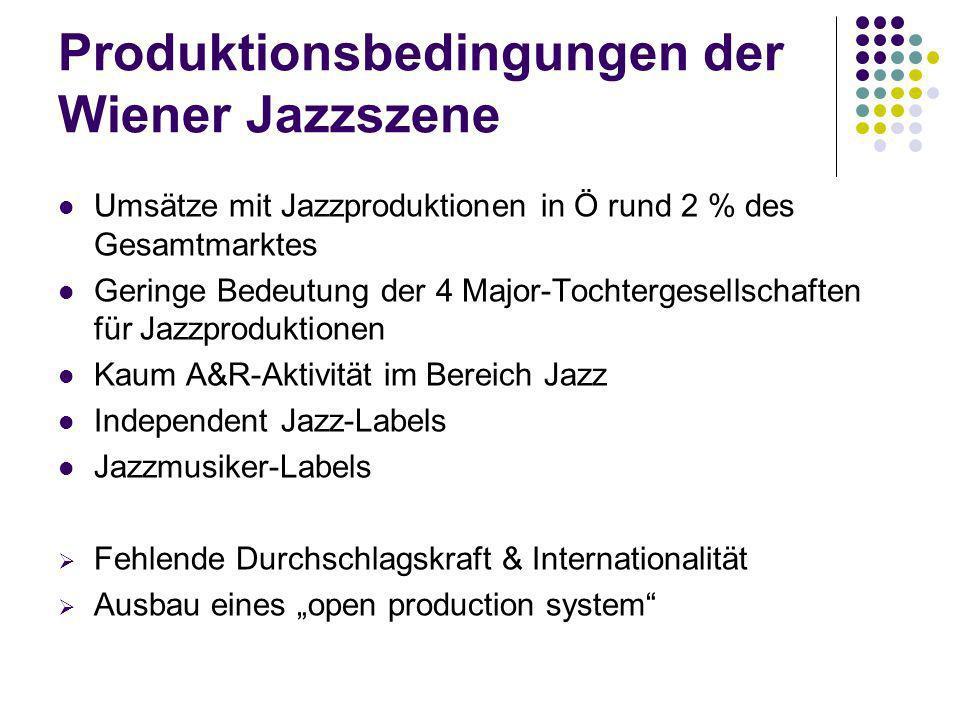 Produktionsbedingungen der Wiener Jazzszene Umsätze mit Jazzproduktionen in Ö rund 2 % des Gesamtmarktes Geringe Bedeutung der 4 Major-Tochtergesellschaften für Jazzproduktionen Kaum A&R-Aktivität im Bereich Jazz Independent Jazz-Labels Jazzmusiker-Labels Fehlende Durchschlagskraft & Internationalität Ausbau eines open production system