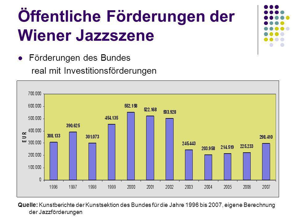 Öffentliche Förderungen der Wiener Jazzszene Förderungen des Bundes real mit Investitionsförderungen Quelle: Kunstberichte der Kunstsektion des Bundes