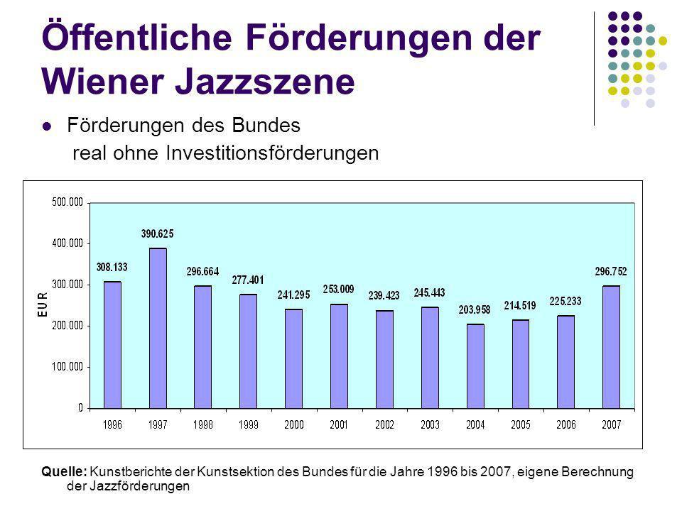 Öffentliche Förderungen der Wiener Jazzszene Förderungen des Bundes real ohne Investitionsförderungen Quelle: Kunstberichte der Kunstsektion des Bundes für die Jahre 1996 bis 2007, eigene Berechnung der Jazzförderungen