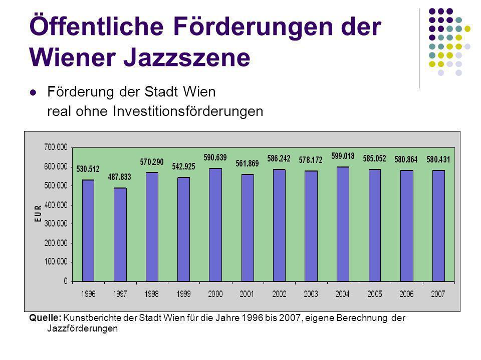 Öffentliche Förderungen der Wiener Jazzszene Förderung der Stadt Wien real ohne Investitionsförderungen Quelle: Kunstberichte der Stadt Wien für die Jahre 1996 bis 2007, eigene Berechnung der Jazzförderungen