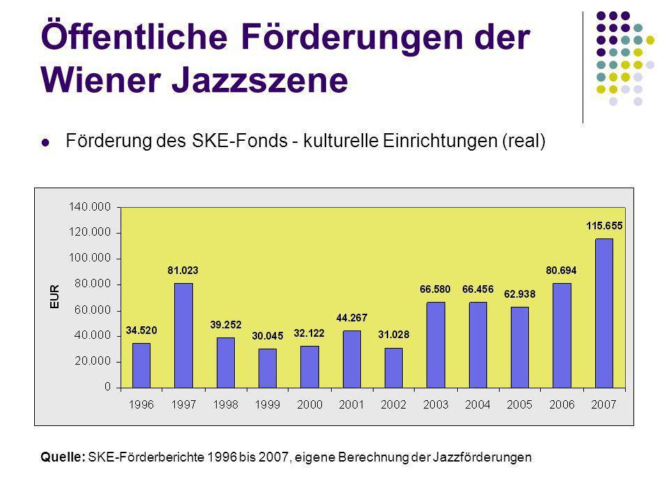 Öffentliche Förderungen der Wiener Jazzszene Förderung des SKE-Fonds - kulturelle Einrichtungen (real) Quelle: SKE-Förderberichte 1996 bis 2007, eigene Berechnung der Jazzförderungen