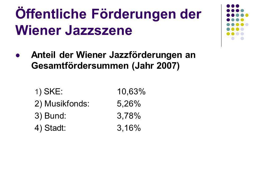 Öffentliche Förderungen der Wiener Jazzszene Anteil der Wiener Jazzförderungen an Gesamtfördersummen (Jahr 2007) 1 ) SKE: 10,63% 2) Musikfonds: 5,26%