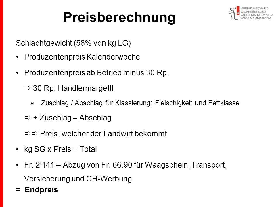 Preisberechnung Schlachtgewicht (58% von kg LG) Produzentenpreis Kalenderwoche Produzentenpreis ab Betrieb minus 30 Rp. 30 Rp. Händlermarge!!! Zuschla