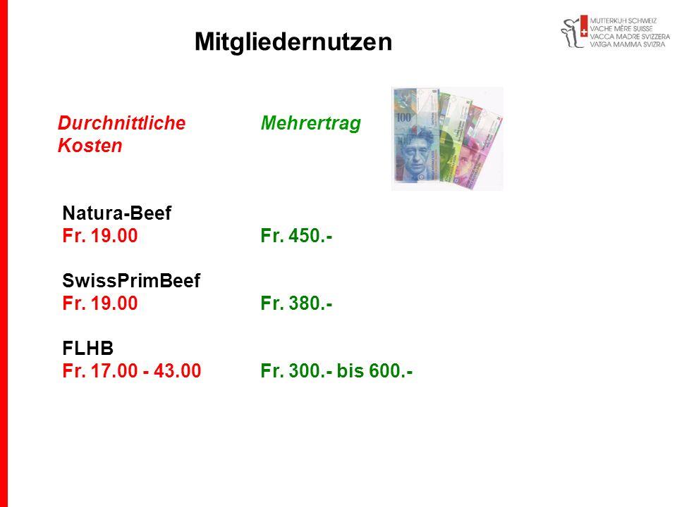Durchnittliche Mehrertrag Kosten Natura-Beef Fr. 19.00Fr. 450.- SwissPrimBeef Fr. 19.00Fr. 380.- FLHB Fr. 17.00 - 43.00Fr. 300.- bis 600.- Mitgliedern