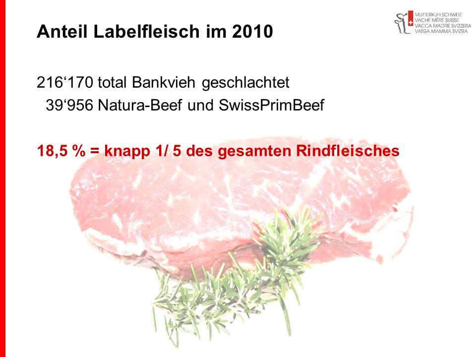216170 total Bankvieh geschlachtet 39956 Natura-Beef und SwissPrimBeef 18,5 % = knapp 1/ 5 des gesamten Rindfleisches Anteil Labelfleisch im 2010