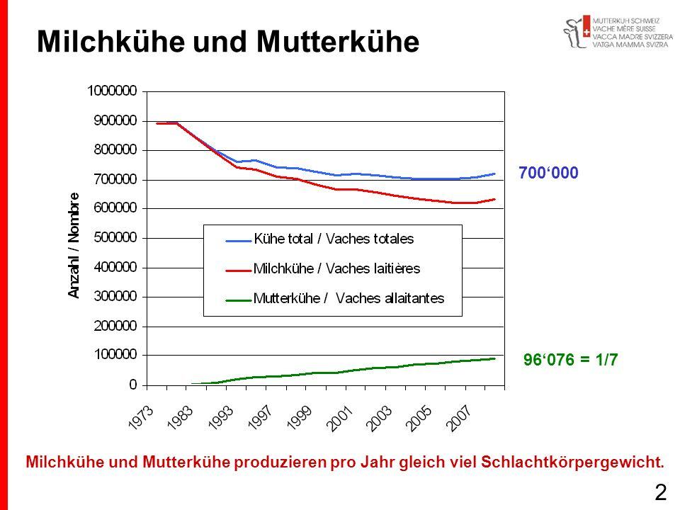 Milchkühe und Mutterkühe 2 Milchkühe und Mutterkühe produzieren pro Jahr gleich viel Schlachtkörpergewicht. 96076 = 1/7 700000
