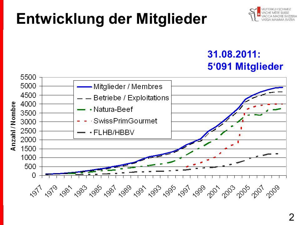 Entwicklung der Mitglieder 31.08.2011: 5091 Mitglieder 2
