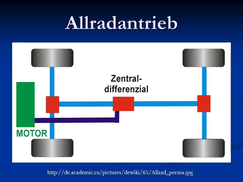 Allradantrieb http://de.academic.ru/pictures/dewiki/65/Allrad_perma.jpg