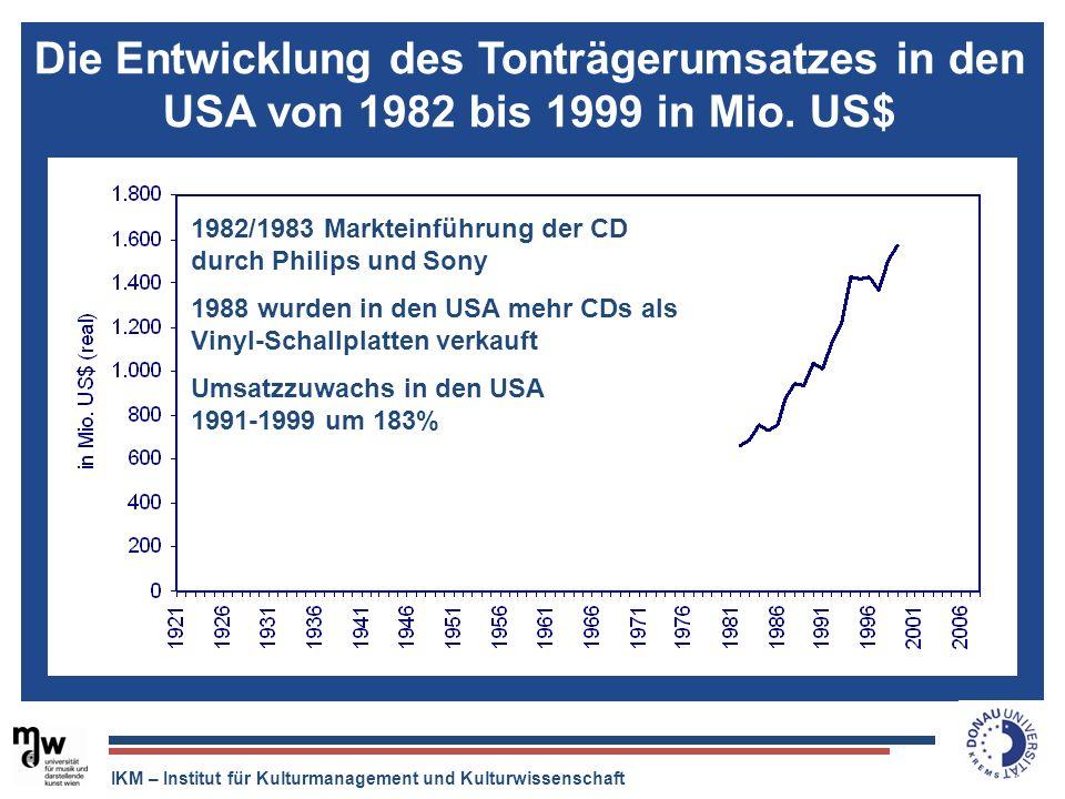 IKM – Institut für Kulturmanagement und Kulturwissenschaft Die Entwicklung des Tonträgerumsatzes in den USA von 1982 bis 1999 in Mio. US$ 1982/1983 Ma