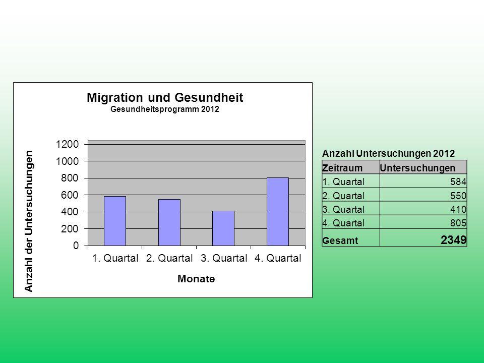 Anzahl Untersuchungen 2012 ZeitraumUntersuchungen 1. Quartal584 2. Quartal550 3. Quartal410 4. Quartal805 Gesamt 2349
