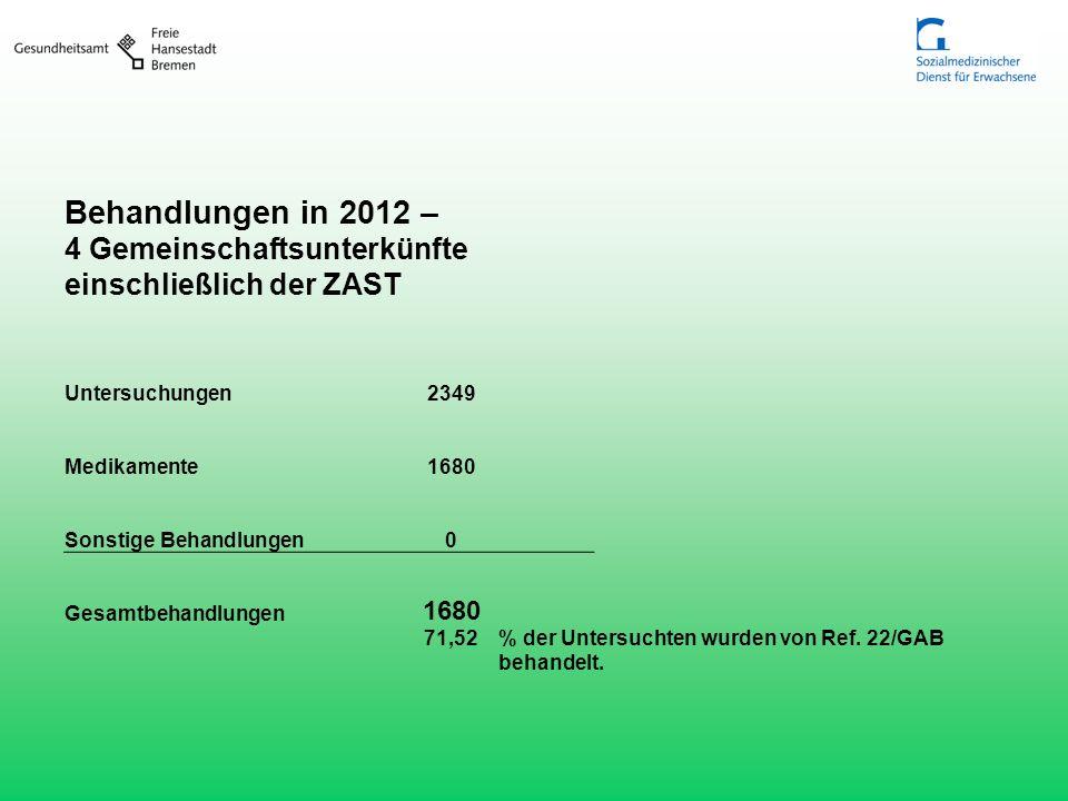 Behandlungen in 2012 – 4 Gemeinschaftsunterkünfte einschließlich der ZAST Untersuchungen2349 Medikamente1680 Sonstige Behandlungen0 Gesamtbehandlungen