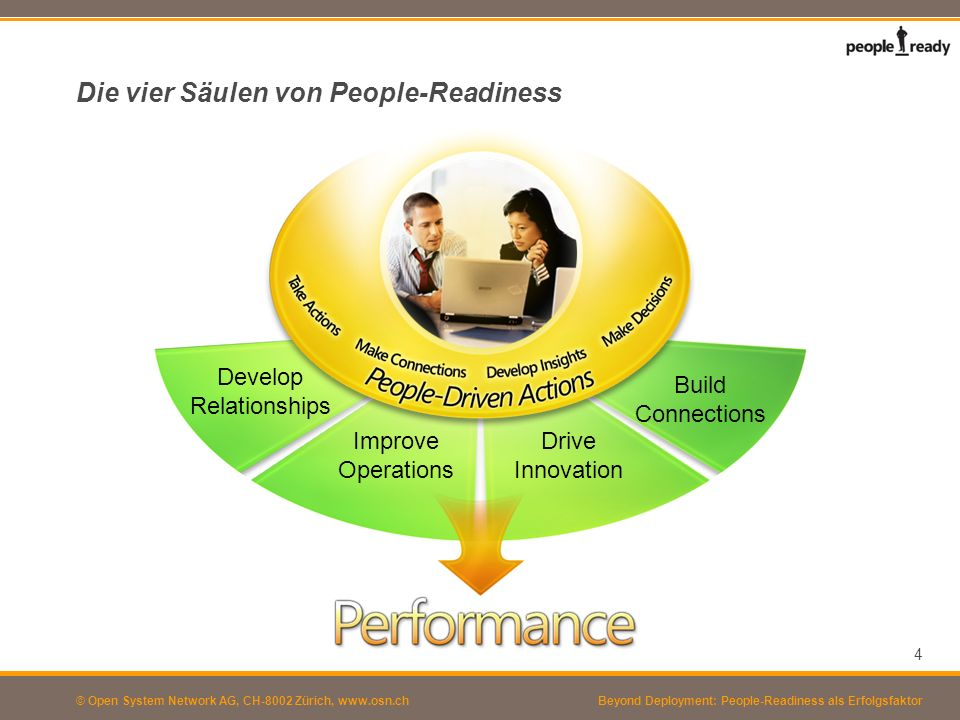 © Open System Network AG, CH-8002 Zürich, www.osn.ch Typische Double-Bind Situationen Du sollst offen kommunizieren...