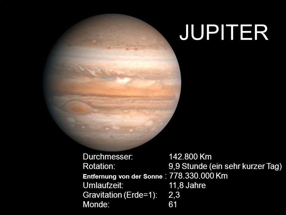 JUPITER Durchmesser: 142.800 Km Rotation: 9,9 Stunde (ein sehr kurzer Tag) Entfernung von der Sonne : 778.330.000 Km Umlaufzeit: 11,8 Jahre Gravitatio