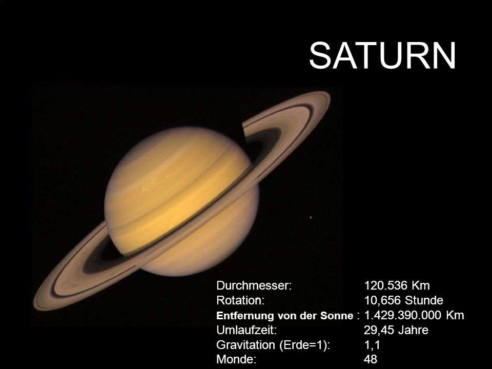 SATURN Durchmesser: 120.536 Km Rotation: 10,656 Stunde Entfernung von der Sonne : 1.429.390.000 Km Umlaufzeit: 29,45 Jahre Gravitation (Erde=1):1,1 Mo