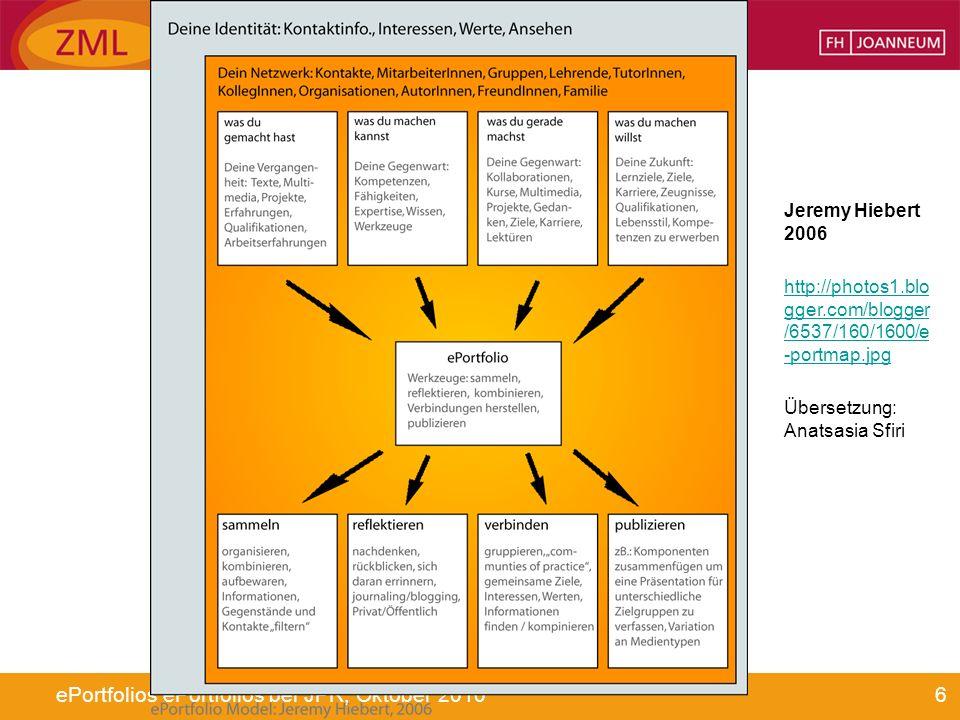 6ePortfolios ePortfolios bei JPR, Oktober 2010 Jeremy Hiebert 2006 http://photos1.blo gger.com/blogger /6537/160/1600/e -portmap.jpg Übersetzung: Anat