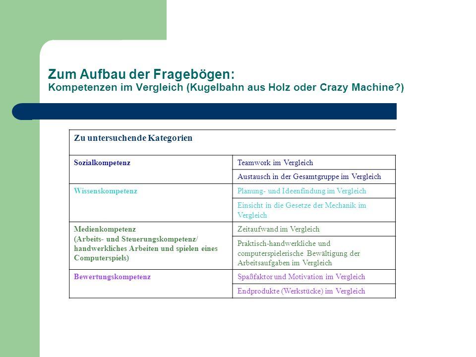 Zum Aufbau der Fragebögen: Kompetenzen im Vergleich (Kugelbahn aus Holz oder Crazy Machine?) Zu untersuchende Kategorien SozialkompetenzTeamwork im Ve