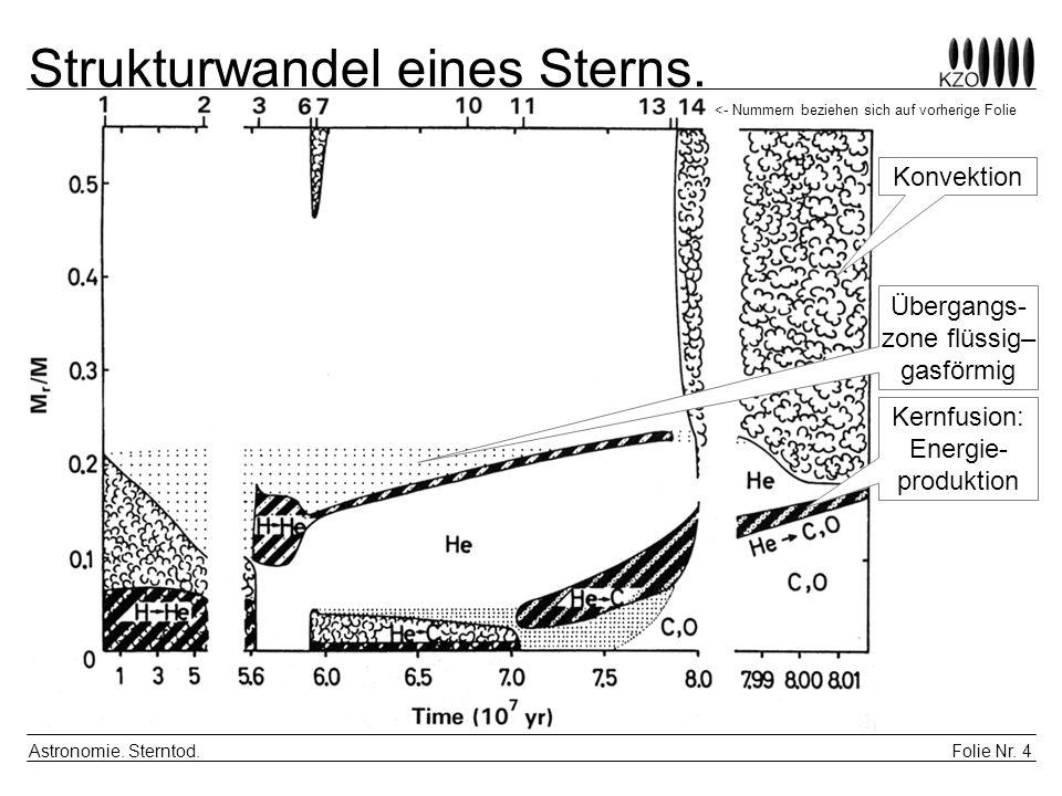 Folie Nr. 4 Astronomie. Sterntod. Strukturwandel eines Sterns. Konvektion Übergangs- zone flüssig– gasförmig Kernfusion: Energie- produktion <- Nummer