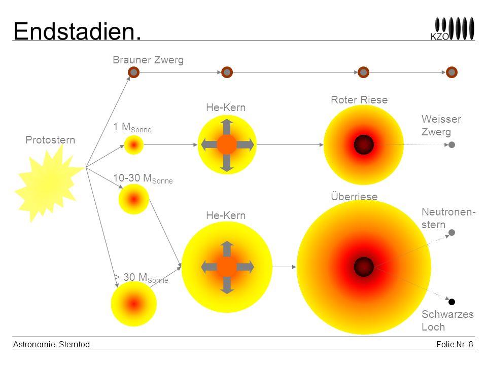 Folie Nr. 8 Astronomie. Sterntod. Endstadien. Protostern Brauner Zwerg 1 M Sonne 10-30 M Sonne > 30 M Sonne He-Kern Roter Riese Überriese Weisser Zwer