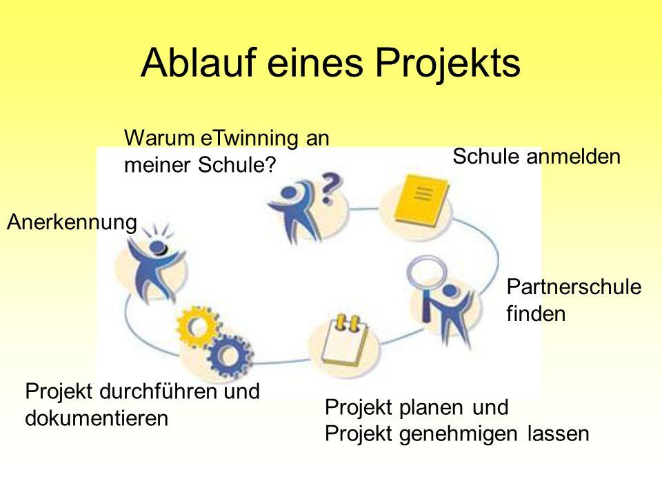 Ablauf eines Projekts Anerkennung Projekt durchführen und dokumentieren Projekt planen und Projekt genehmigen lassen Partnerschule finden Schule anmel