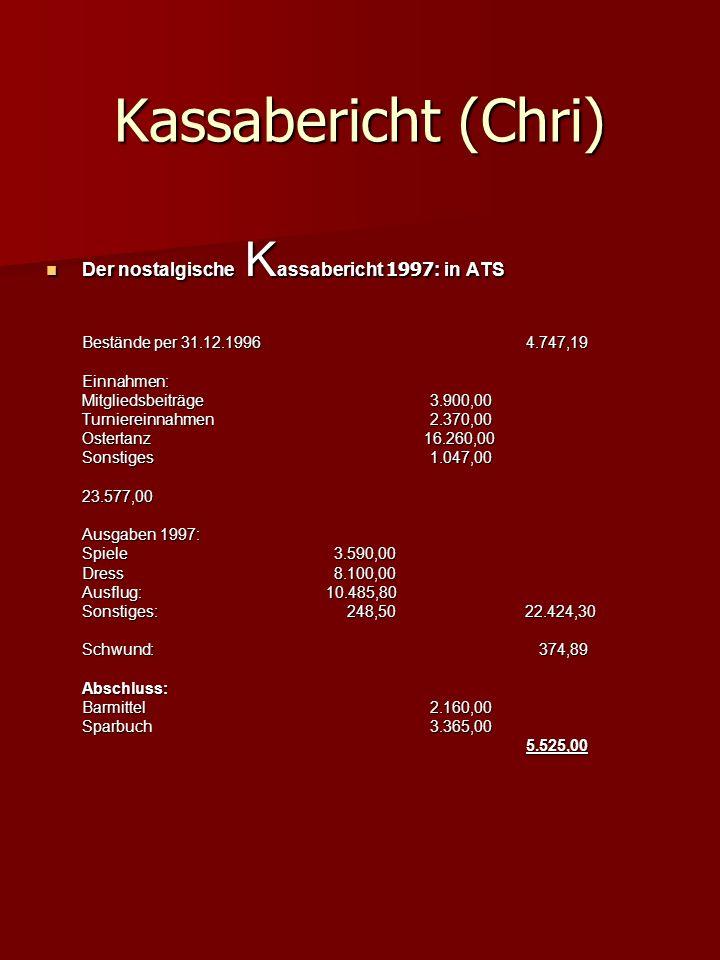 Kassabericht (Chri) Der nostalgische K assabericht 1997 : in ATS Der nostalgische K assabericht 1997 : in ATS Bestände per 31.12.19964.747,19 Einnahme