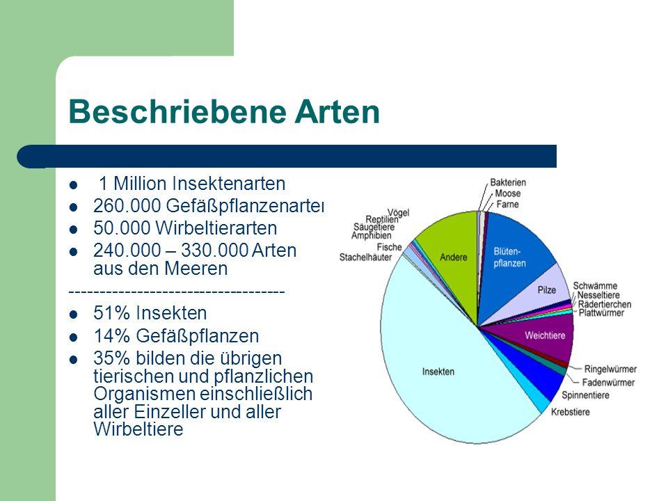 Aufteilung nach Lebensräumen 78% auf dem Festland 17% im Wasser 5% leben als Parasiten oder Symbionten in anderen Organismen