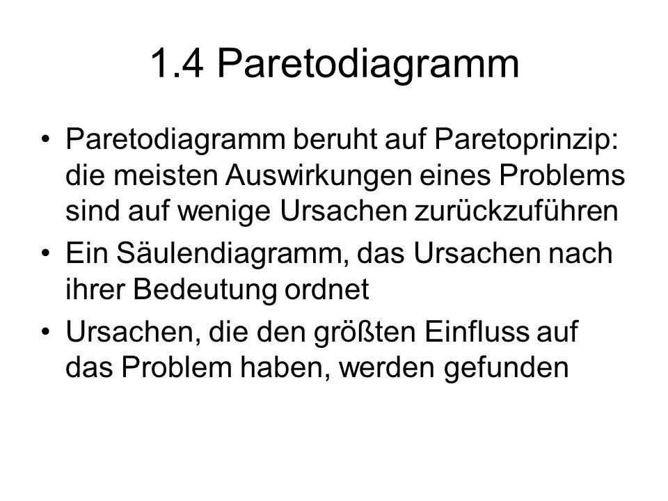 1.4 Paretodiagramm Paretodiagramm beruht auf Paretoprinzip: die meisten Auswirkungen eines Problems sind auf wenige Ursachen zurückzuführen Ein Säulen