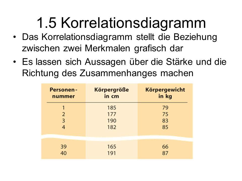 1.5 Korrelationsdiagramm Das Korrelationsdiagramm stellt die Beziehung zwischen zwei Merkmalen grafisch dar Es lassen sich Aussagen über die Stärke un