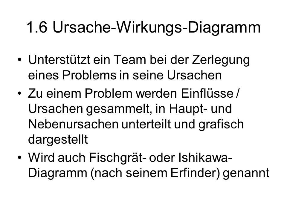 1.6 Ursache-Wirkungs-Diagramm Unterstützt ein Team bei der Zerlegung eines Problems in seine Ursachen Zu einem Problem werden Einflüsse / Ursachen ges
