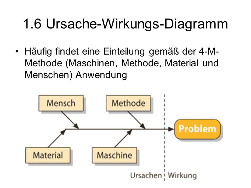 1.6 Ursache-Wirkungs-Diagramm Häufig findet eine Einteilung gemäß der 4-M- Methode (Maschinen, Methode, Material und Menschen) Anwendung