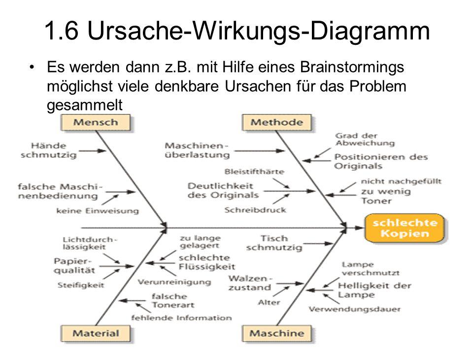 1.6 Ursache-Wirkungs-Diagramm Es werden dann z.B. mit Hilfe eines Brainstormings möglichst viele denkbare Ursachen für das Problem gesammelt